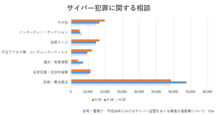 サイバー犯罪に関する相談件数のグラフ