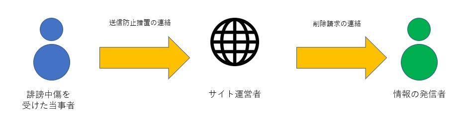デジタルタトゥー 送信防止措置の流れ