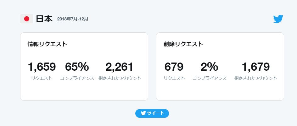 Twitterに届く削除リクエスト数
